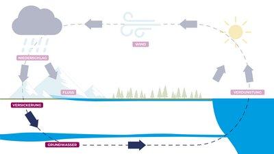 2 - Das Grundwasser