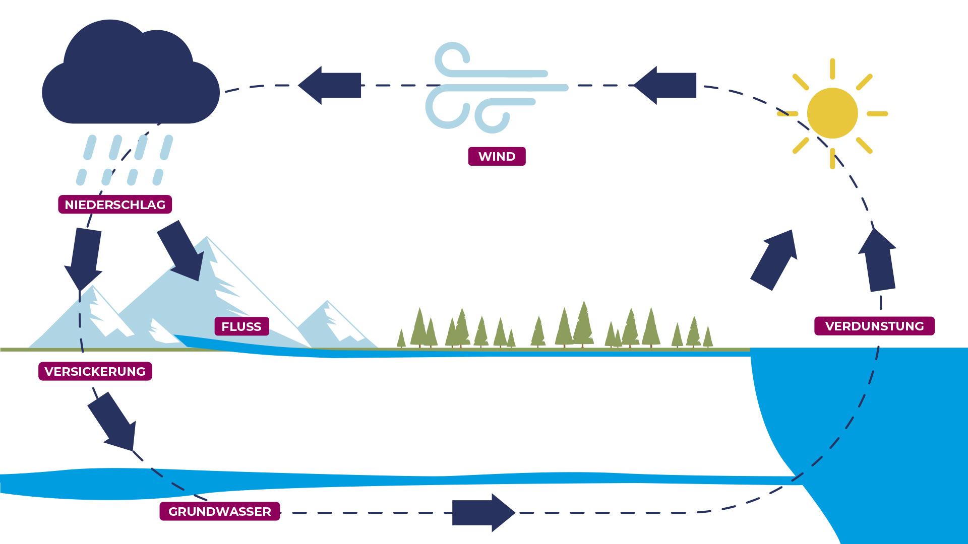 9 - Das saubere Wasser